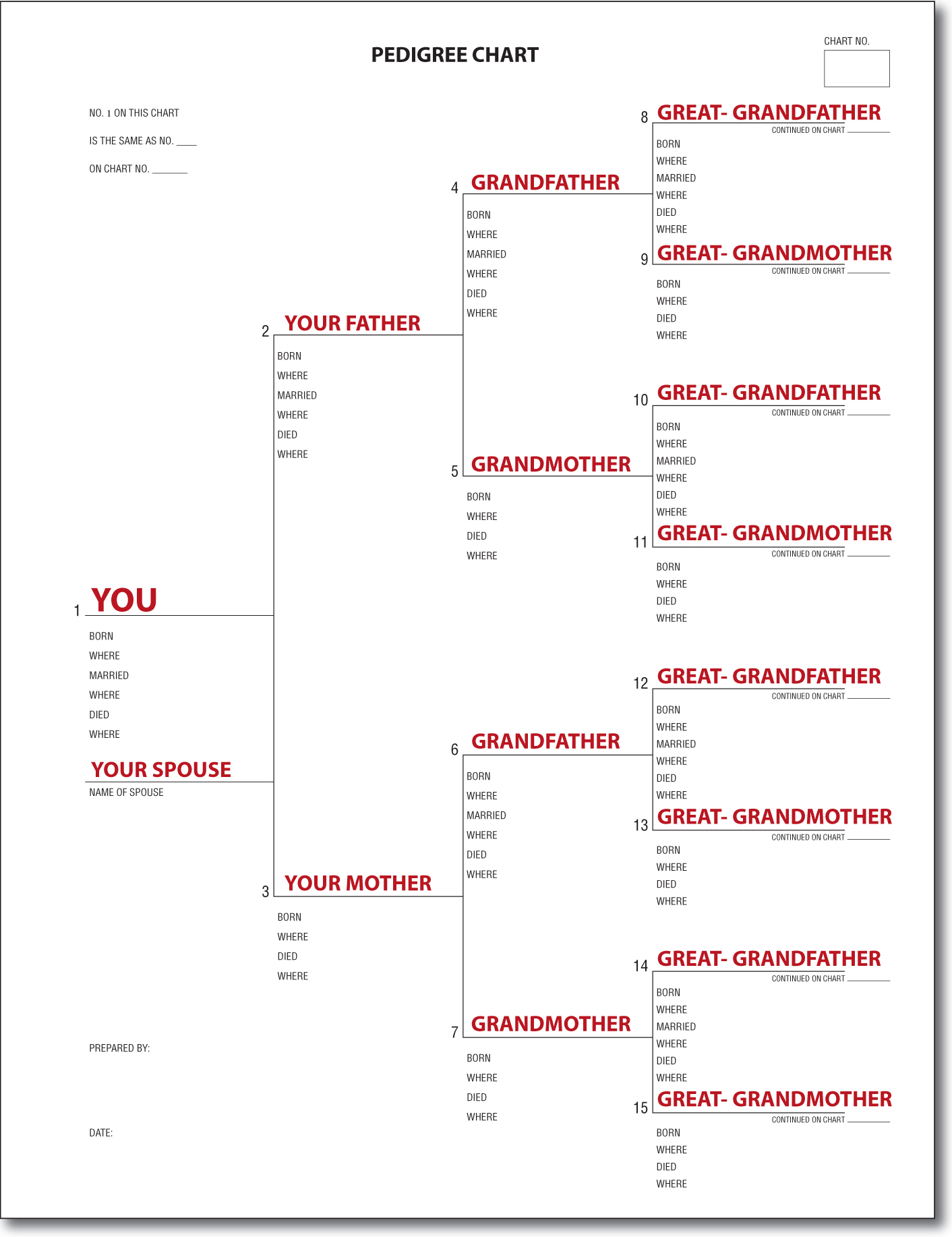 a pedigree chart family history is fun